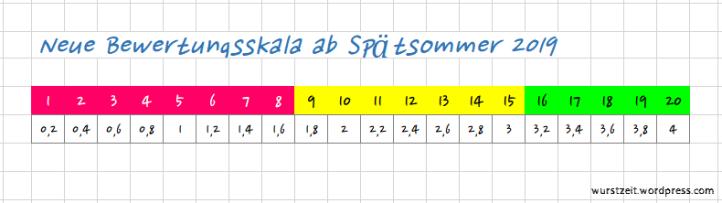 Bewertungsskala_neu